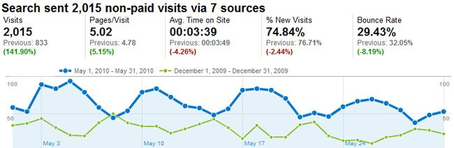 More Organic Traffic Through Better Search Rankings
