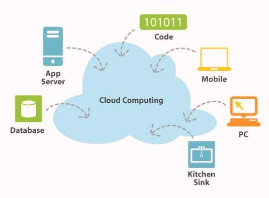 diagram of the cloud