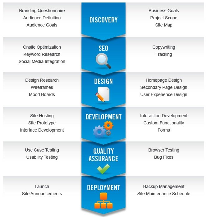 Discovery - SEO - Design - Development - Quality Assurance - Deployment