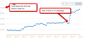 The impact of TV on search rankings