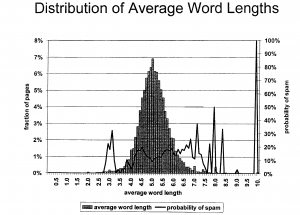 Average Word Length
