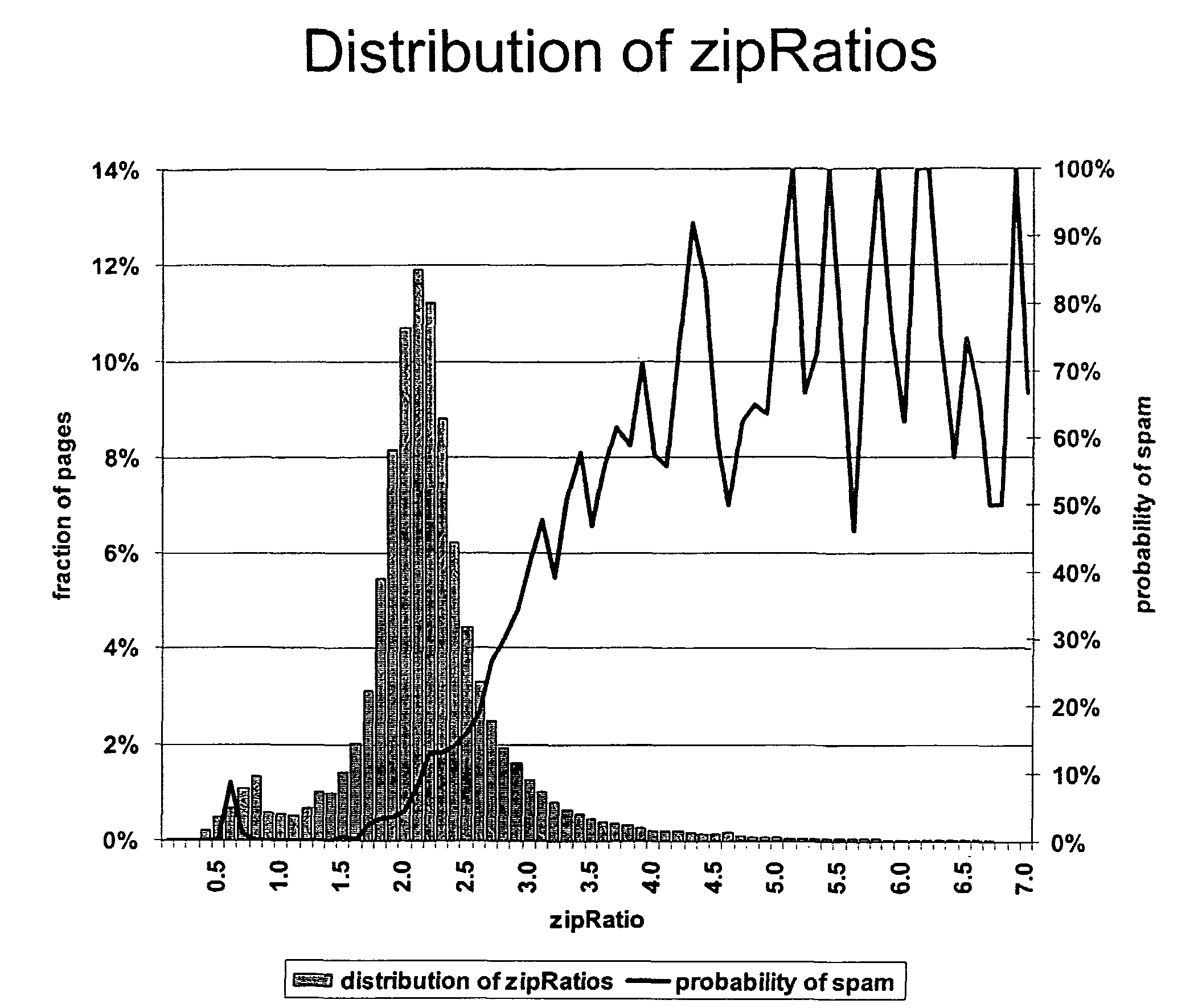 zipRatios distribution