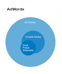 adwords click fraud how to stop it