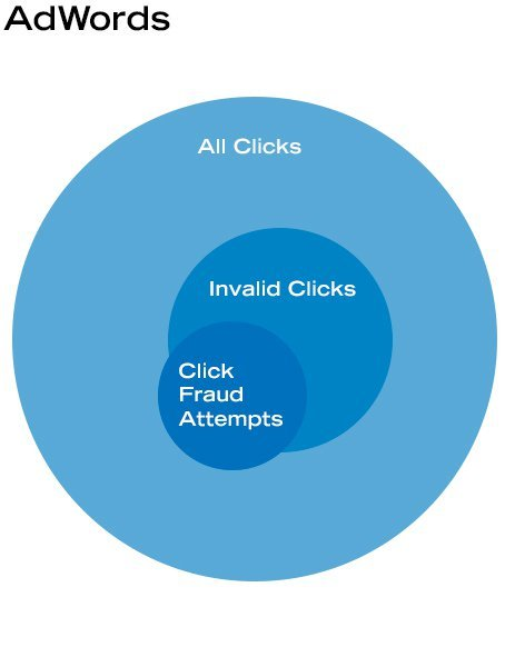 Adwords click fraud