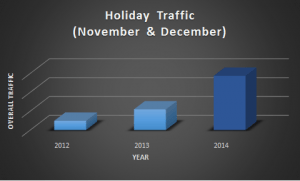 holiday-traffic-updated