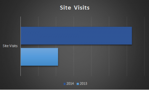site-visits-updated