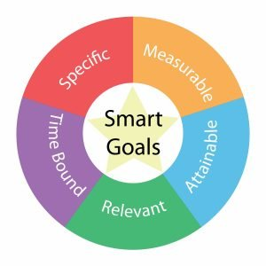 SMART Goals are specific, measurable, achievable, relevant and time bound